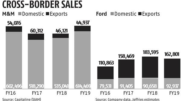 M&M aims to boost exports with Ford partnership, but market is in a slump