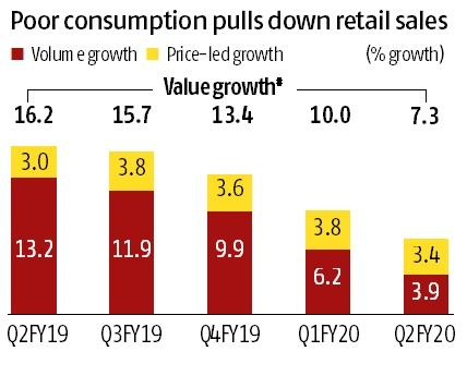 FMCG rural growth hits 7-year low; poor consumption pulls down retail sales