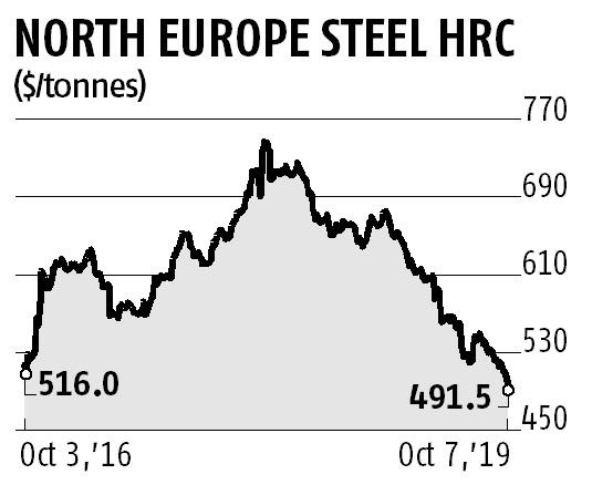 Steel prices fell to three year low; industry awaits demand pick up
