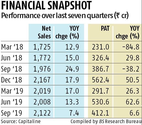 Zee's Q2 net profit misses estimates on ICD write-off worth Rs 170 cr