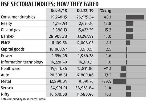 Samvat 2076: Markets to remain choppy as slowdown, global sentiment weigh