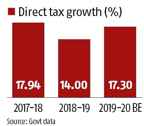 Slowdown blues: Direct tax mop-up growth slumps to 3.5% till mid-October
