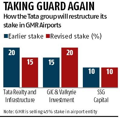 Tata consortium to tweak investment in GMR airports, reduce stake by 5%