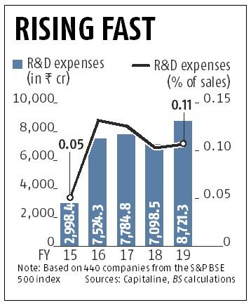 India Inc spent more on R&D in FY19, auto and pharma leading sectors