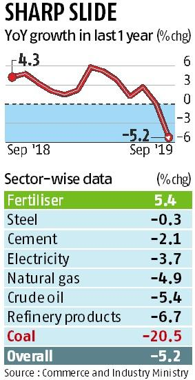 Output of 8 core industries contracts 5% in Sep, may hurt Q2 GDP growth