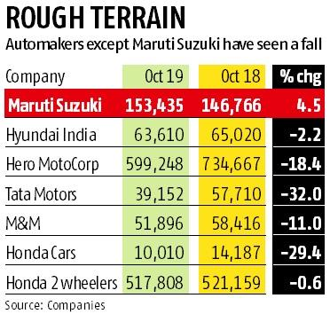 Some festive boost for automobile sector, but the cheer is missing