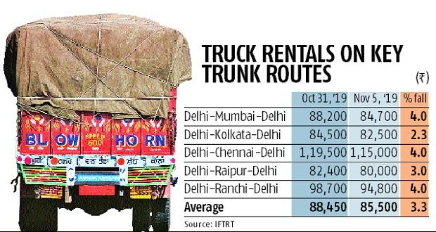 Long winter ahead for truck makers as rentals drop 3-4% after festivities