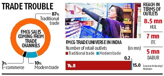 Tussle between traders, FMCG firms worsens over differential pricing
