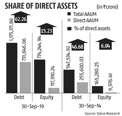 Share of direct plans steady at 15% for equity investment in September