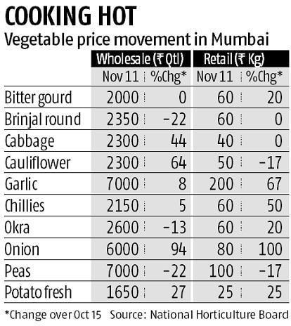 Green vegetable prices double in Mumbai's retail market on impaired supply