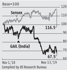 GAIL's gas trading business disappoints in Q2, but recovery hopes alive