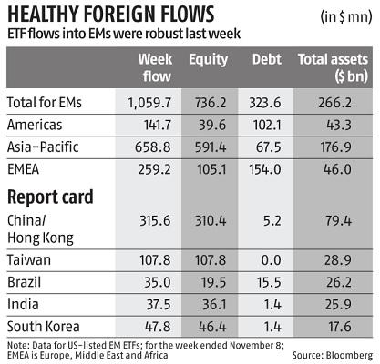 Investors pour over $1 bn into emerging-market ETFs for a second week