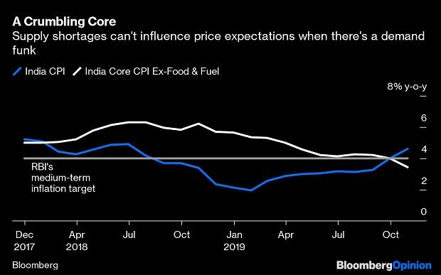 India's demand funk: It has people but where are the consumers