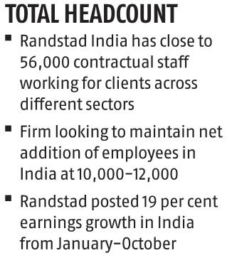 Randstad's net employee addition could stagnate this year due to slowdown