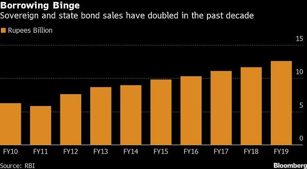 Soverign and state bond sales have doubled in the past decade. Photo source: Bloomberg