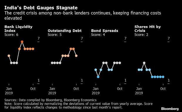 India's debt gauge