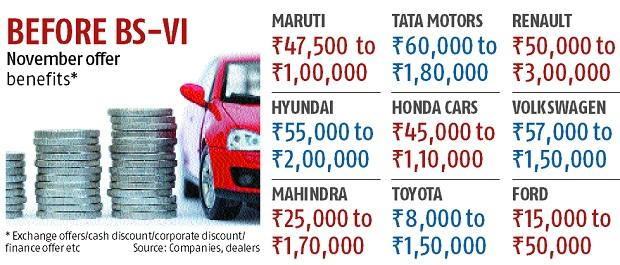 'Ride shock' awaits car buyers waiting for better offers ahead of BSVI