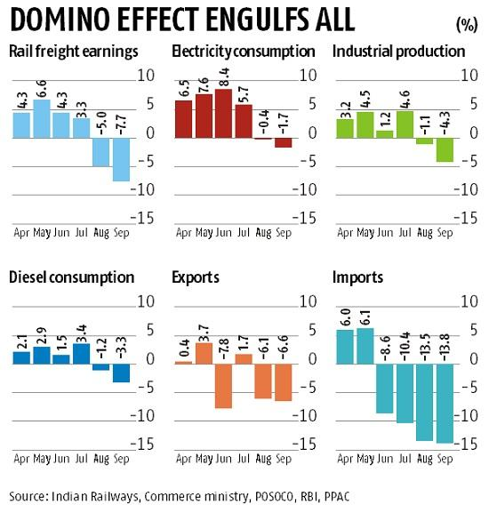 GDP growth seen slipping under 5% in Sep quarter; may be in 4.2-4.7% range