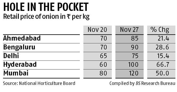 Onions for Rs 100 a kg: Consumers pay price as govt fails to get supplies