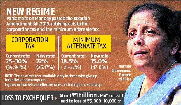 FM Sitharaman ends MAT confusion: Reduced rate to be applicable from FY20