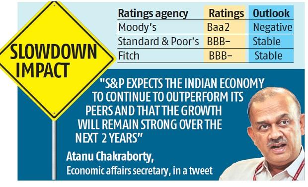 S&P reaffirms India's sovereign rating at BBB- with a stable outlook