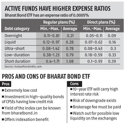 What makes Bharat Bond ETFs a good option for buy-and-hold investors