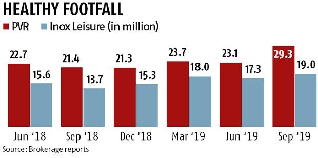 Investors can expect good upside in multiplex stocks, say analysts
