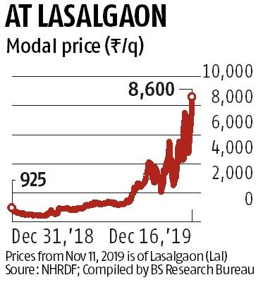 Onion wholesale prices at season's highest as farmers delay harvest