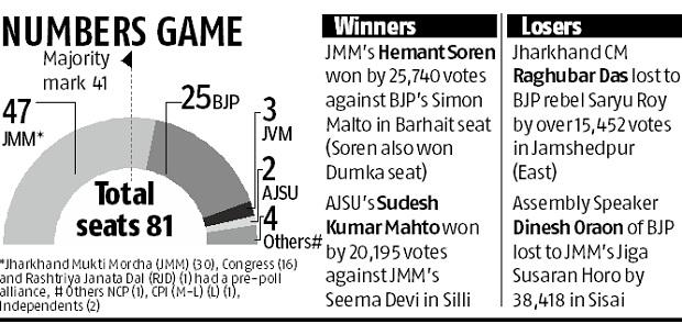 Hemant Soren set to return as Jharkhand CM as BJP loses yet another state