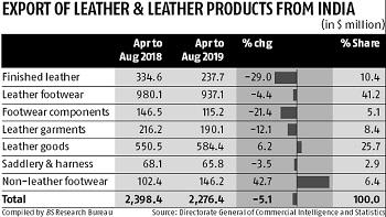 Kanpur tanneries' lockout pulls down finished leather exports by 29%