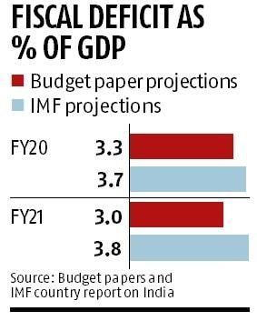 IMF cautions India against fiscal stimulus, says govt should go for reforms