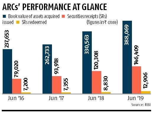 Bad loans taken over by ARCs rose 17.4% in 12 months ended June 2019