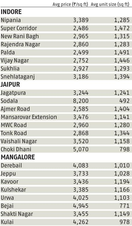 Realty Check: Current rates and unit sizes in the Rs 30-50 lakh price range