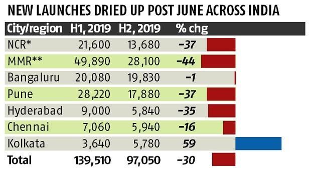 Housing demand fell 22% in H2 2019 amid slowdown in real estate market