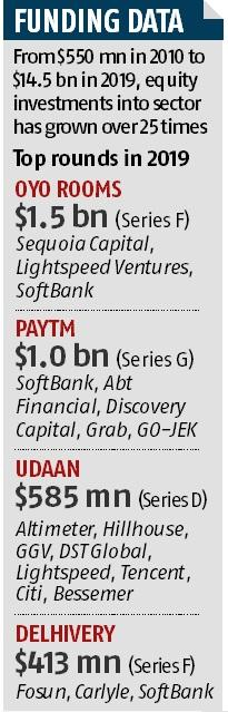 Indian start-ups raised a record $14.5 bn in 1185 funding rounds this year