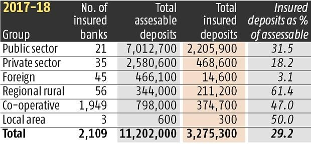 Insured deposits constitute 28.1% of assessable deposit base at March-end