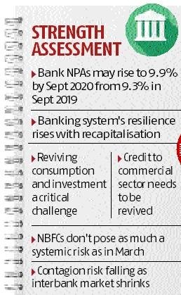 Slowdown, credit squeeze to increase NPA, but banks more resilient now: RBI