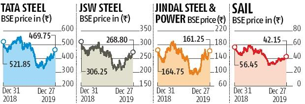 As Steel firms bid 2019 goodbye, they hope for better pricing in 2020