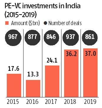 Private equity investments surge to all-time high of $37 bn in 2019