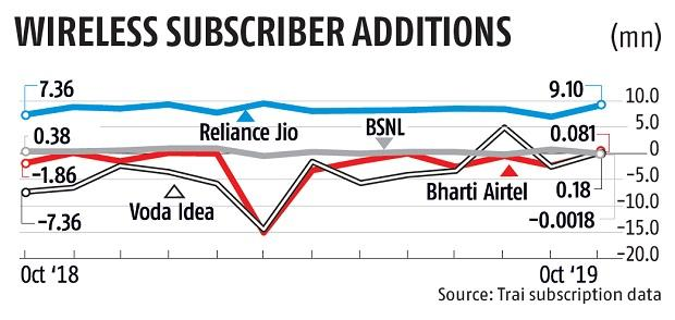 Jio adds 9.1 mn users in October; subdued numbers for Airtel, Voda Idea