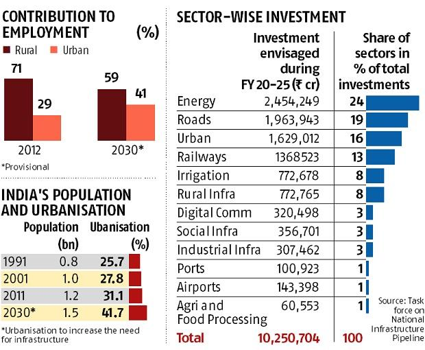 Rs 100.2 trn infrastructure investment: Which sector gets how much?