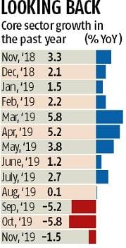 Slowdown blues: India's core sector output contracts 1.5% in November