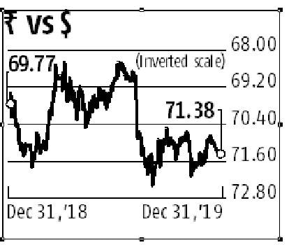 Rupee closes 2019 at 71.38 against dollar, 10-year bond yields end at 6.56%