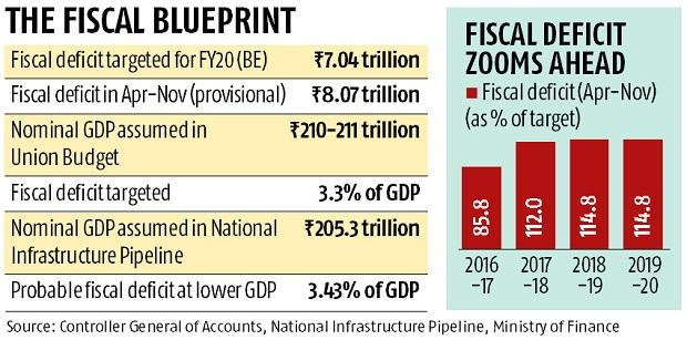India's fiscal deficit rises to 115% of target in 8 months of FY20