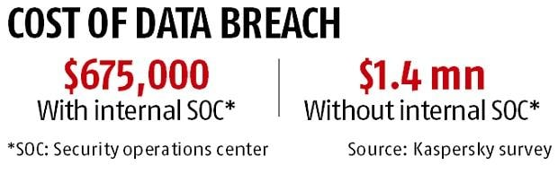 Despite growth in spending, cybersecurity budget dips for small, medium biz