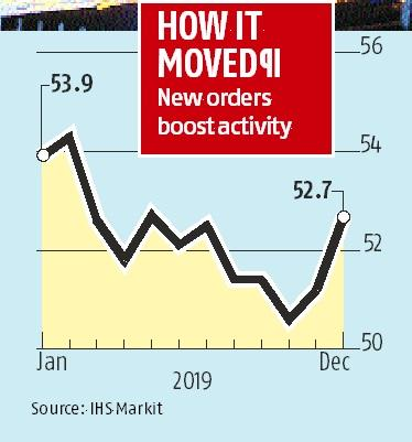 Rise in new orders boosts manufacturing PMI to 7-month high in December