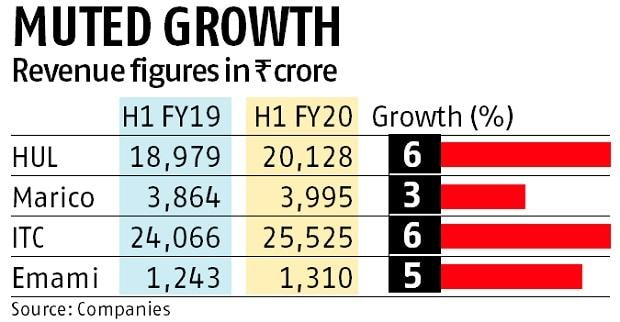 Marico domestic volume growth dips in Q3, says revival hopes belied