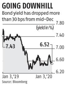 DSP's gamble to go long on bonds pays off after RBI's Operation Twist