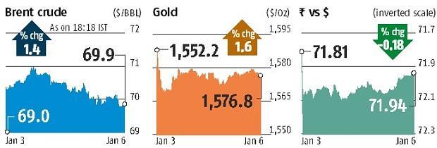Sensex falls 788 pts amid US-Iran tensions, Nifty ends below 12,000-mark