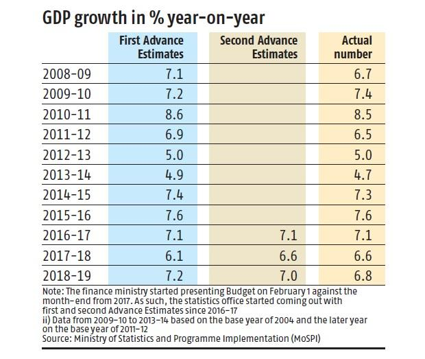 First advance estimates of GDP numbers to be released on Tuesday
